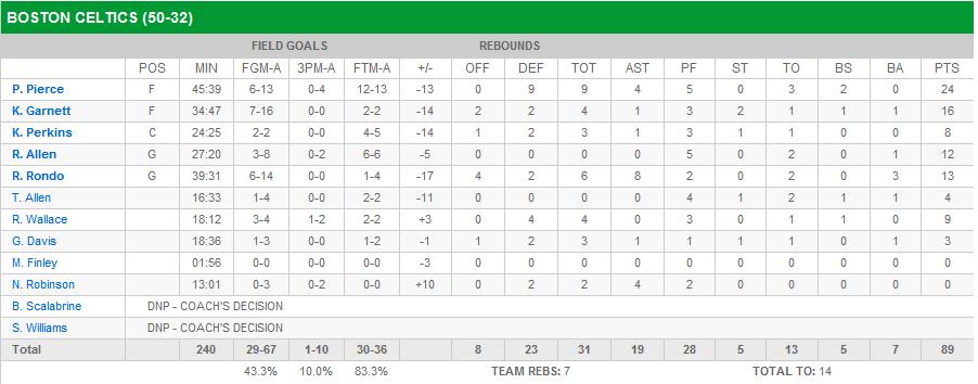 NBA Finals – Lakers Take 1-0 Lead On Celtics | ATM Entertainment